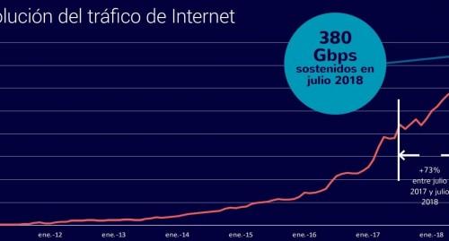 El 40% de las conexiones de internet de Argentina no superan los 6 MB