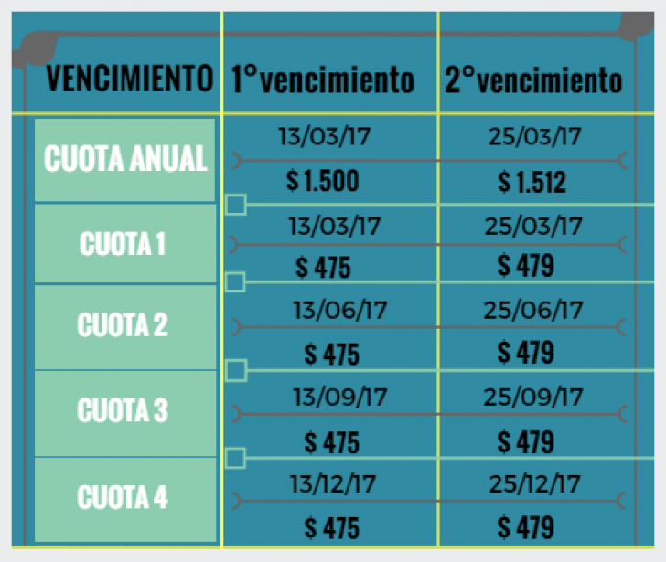 13/03/17 opera 1° vencimiento de la cuota 1 y pago anual - Matrícula 2017